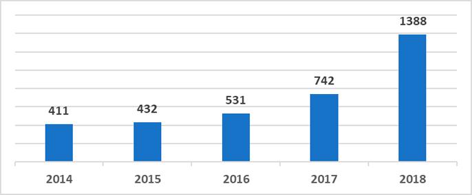 Solar energy installed capacity in Ukraine 2009-2018 (MW)