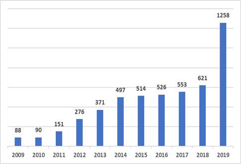 Wind energy installed capacity in Ukraine 2009-2019 (MW)