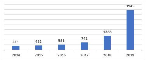 Solar energy installed capacity in Ukraine 2014-2019 (MW)